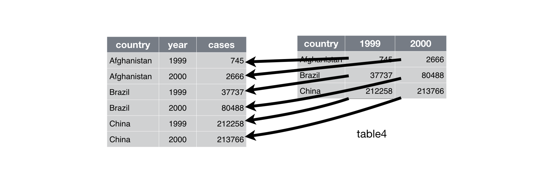 Data Tidying · Data Science with R